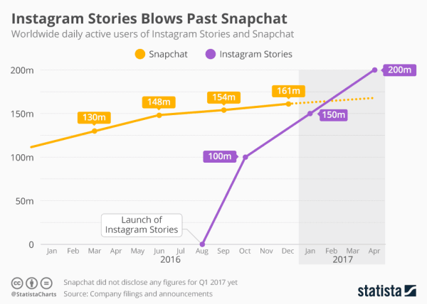 Ten E-Commerce Brands Using Instagram Stories Effectively