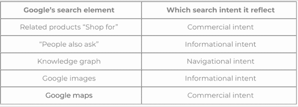 Search intent