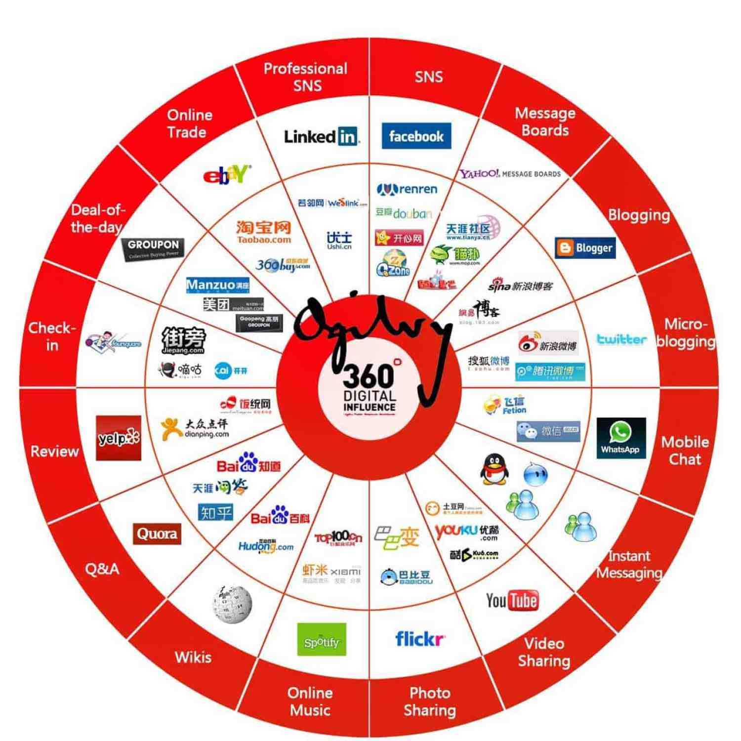 For a quick bird's-eye-view of the social media landscape in China, check out this great infographic.