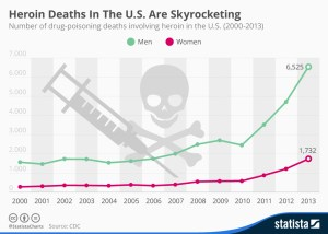 chartoftheday_3287_Heroin_Deaths_In_The_US_Are_Skyrocketing_n