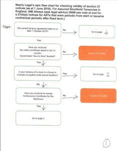 flowchart first page