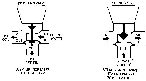 honeywell mixing valve hot water wiring diagrams