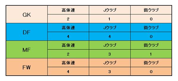 ポジション別表