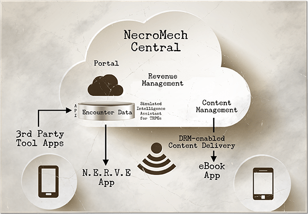 Nerve2