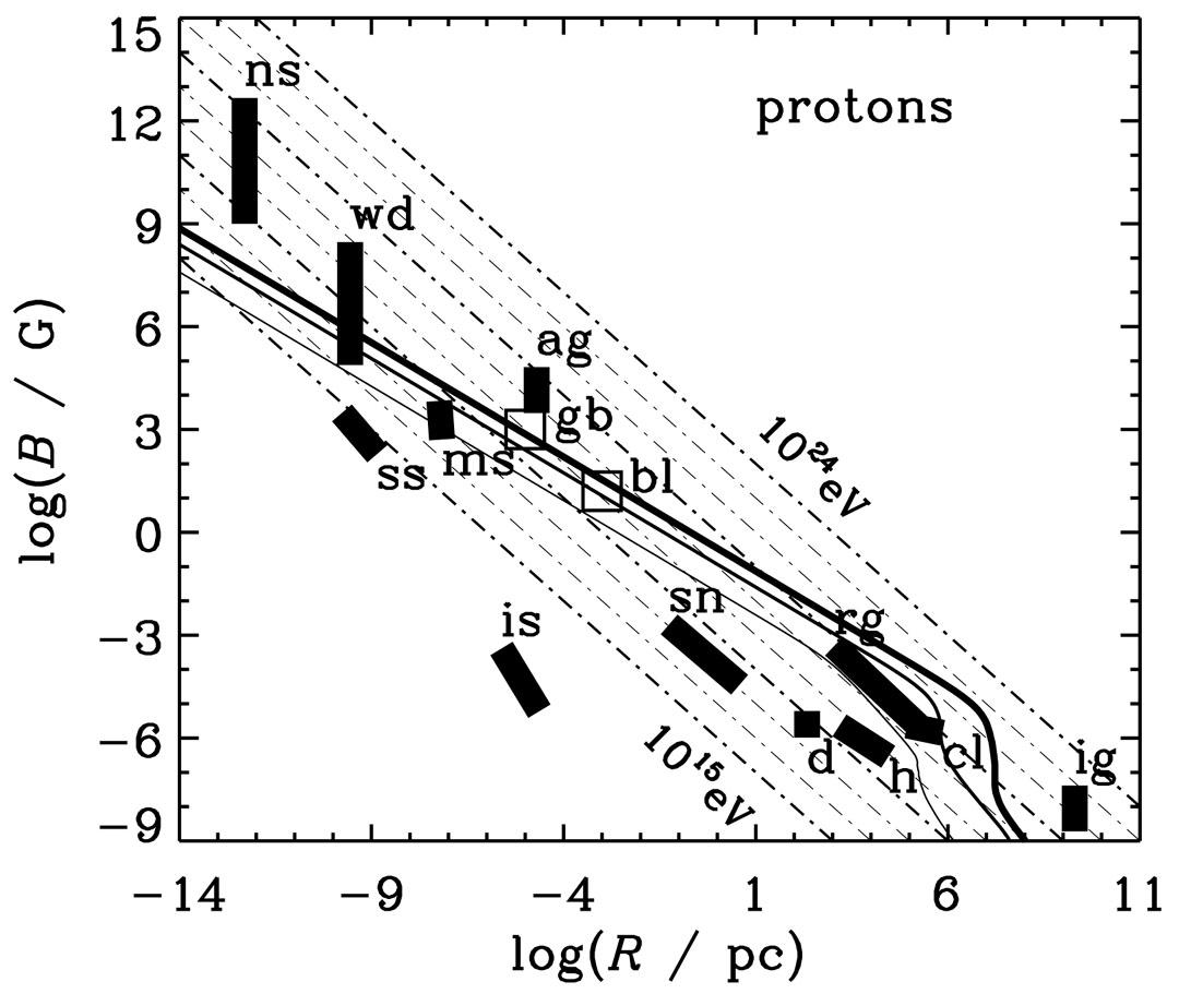 Astrophysical Origins Of Ultrahigh Energy Cosmic Rays
