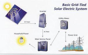 Residential Solar Electric System | Solar
