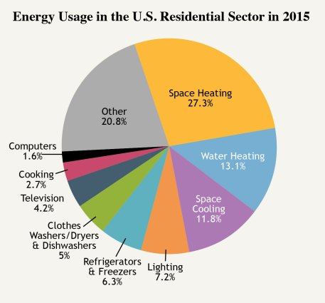 Image result for Breakdown of energy use in the average home 2015