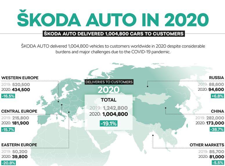Skoda market share