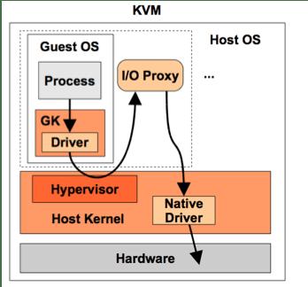 KVM: funzionamento