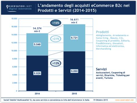 il-mercato-ecommerce-2015