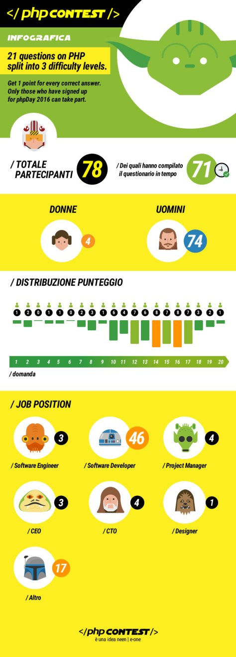 phpContest: i risultati