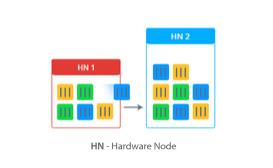 HN hardware node