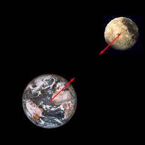 Resultado de imagen para fuerza de gravedad gravedad