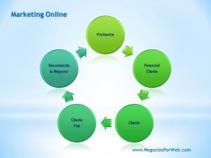 que es marketing online