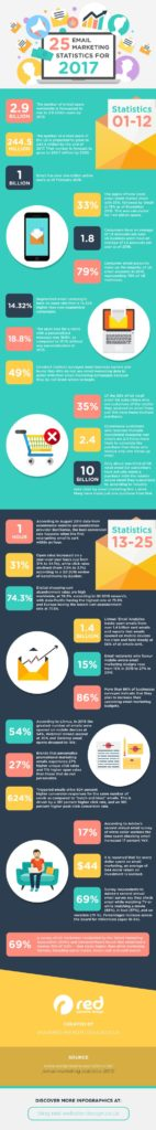 Inforaphics about statistics related to email marketing success