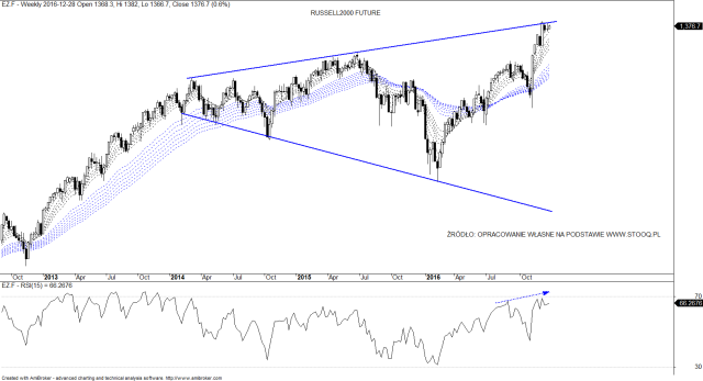 3-russell2000-future