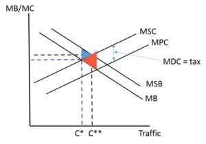 congestion diagram 2