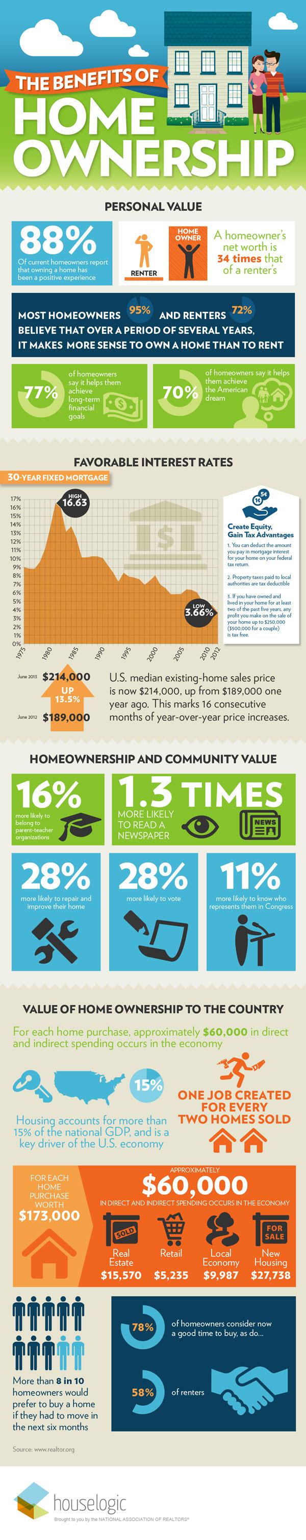 Infographic Benefits Homeownership