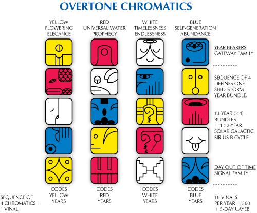 chromatics-overtone