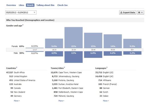 likes inside facebook insights