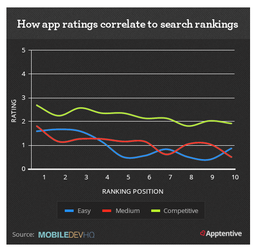 How app ratings correlate to search rankings