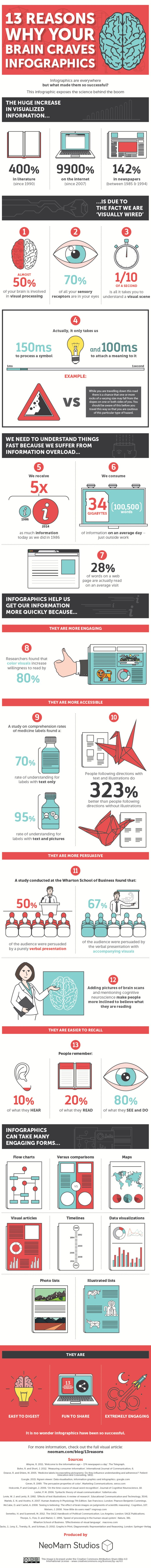 advanced SEO techniques use infographics