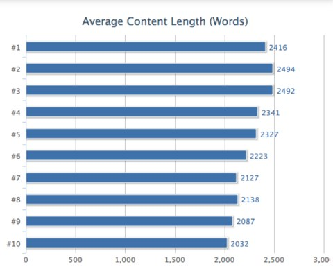 content length bounce rate