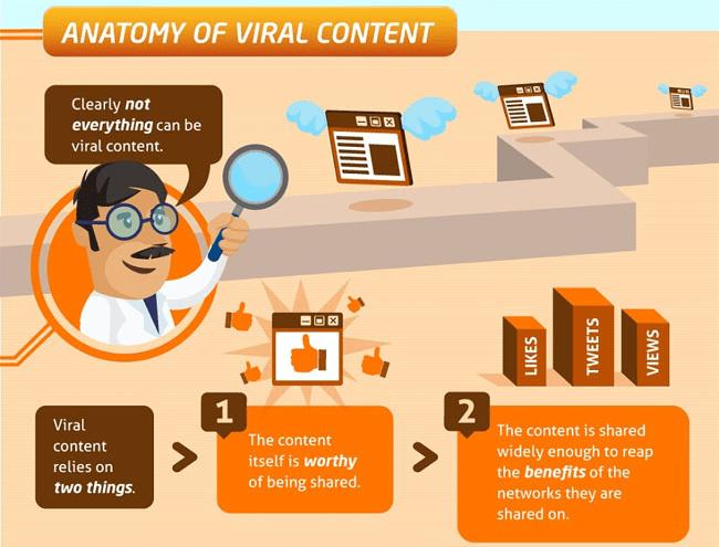 image32 Como Escrever um Texto Viral Que Gera 2.500 Visitantes Por Dia