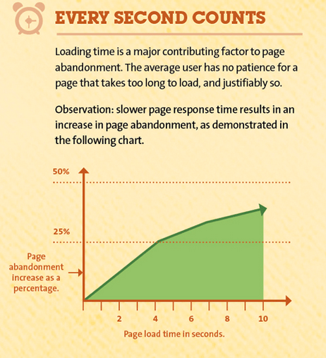 why page speed matters graphic design guide