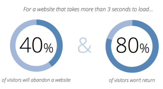 charts showing how a website's load speed affects site abandonment rate