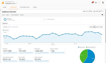Blogging Tools - Google Analytics