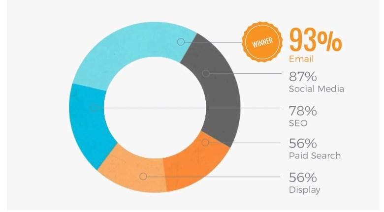 35 Statistiche di marketing via e-mail B2B per farti sembrare Blog di marketing di Pinpointe intelligente