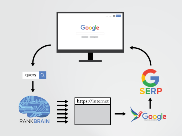 rankbrain diagram how google works