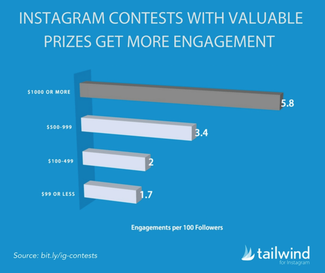 Instagram contest ideas - valuable prizes get more engagement