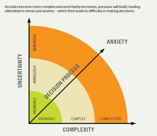 anxiety example in Emotional Marketing