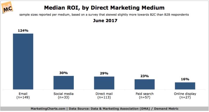 direct mail ROI chart
