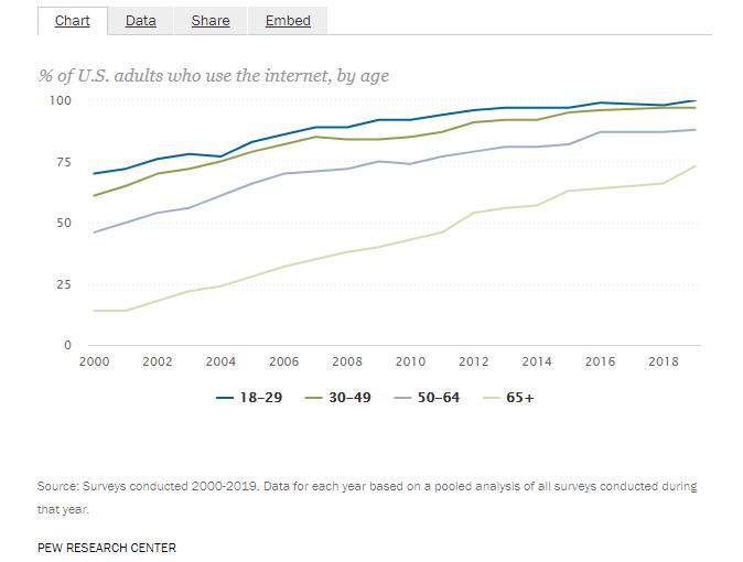 direct mail guide: senior internet usage chart