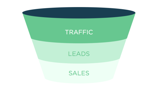 basic sales funnel example-helpful for improving funnel conversion