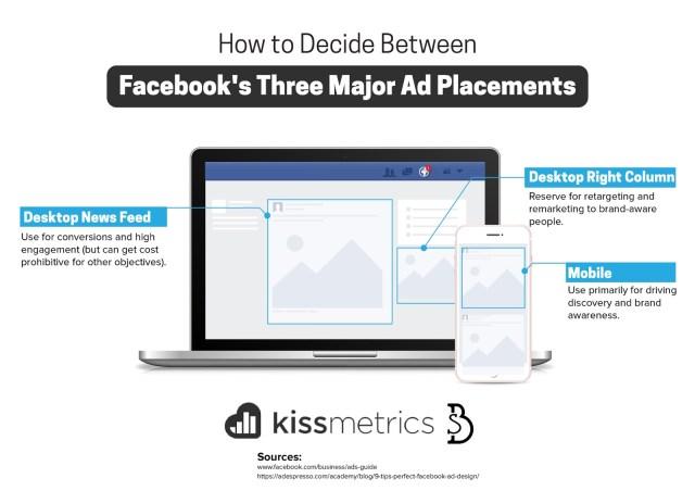 decide between three major ad placements