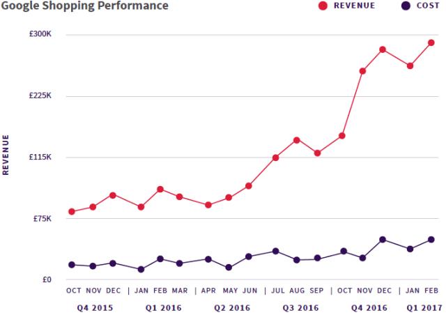 google shopping performance