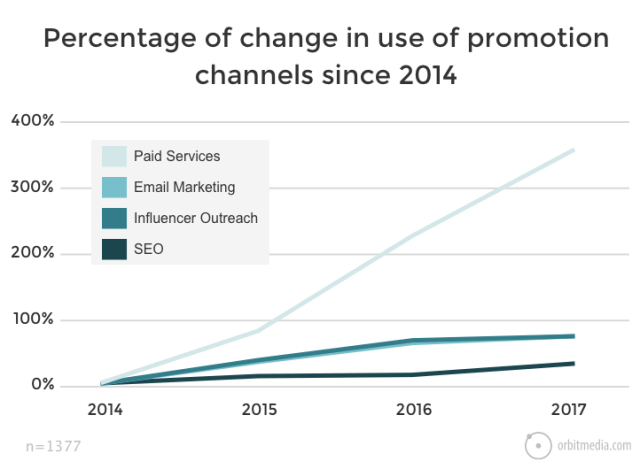 Changes in promotion channels to help funnel conversions