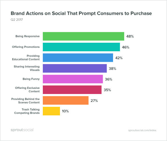 brand action on social that drive funnel conversions