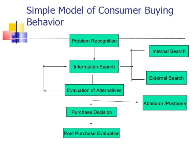 model of customer buying behavior to study for better funnel conversion rates
