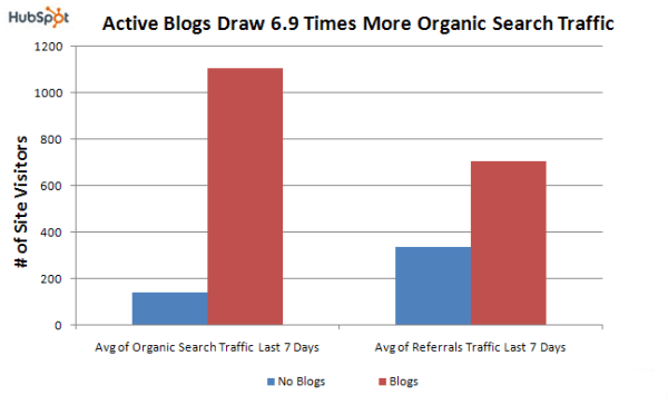 graph showing active blogs get more organic search traffic - private blog networks