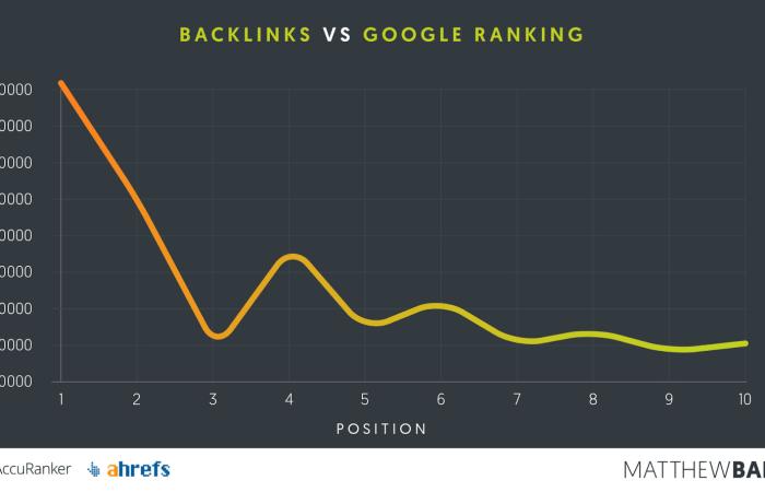 backlinks vs. google ranking - private blog networks