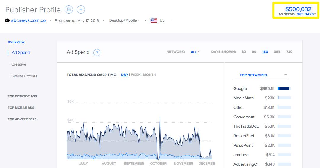 abcnews com co ad revenue - The Internet Tips
