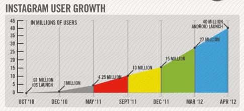 social media marketing Instagram user growth chart