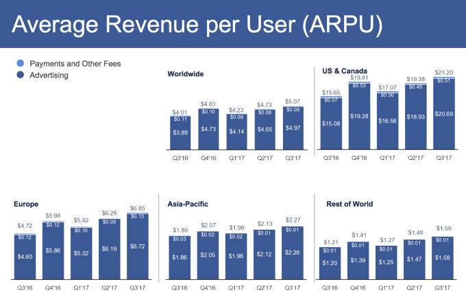 social media marketing guide average revenue per user