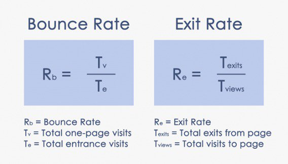 bounce rate vs exit rate 568x324