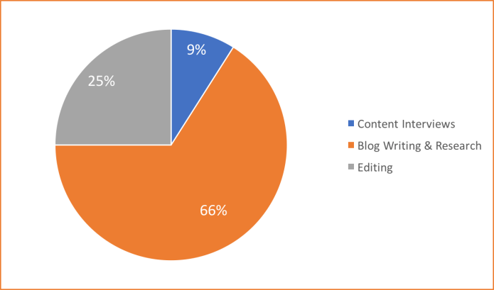 How Long Does It Take To Write A Blog Post Nectafy PieChart